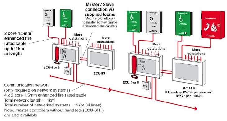 Disabled Refuge Wiring Diagram on coleman furnace wiring diagram